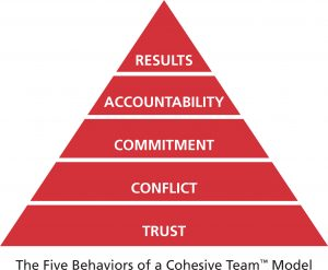 5 Behaviors of a Cohesive Team from Aegis Learning